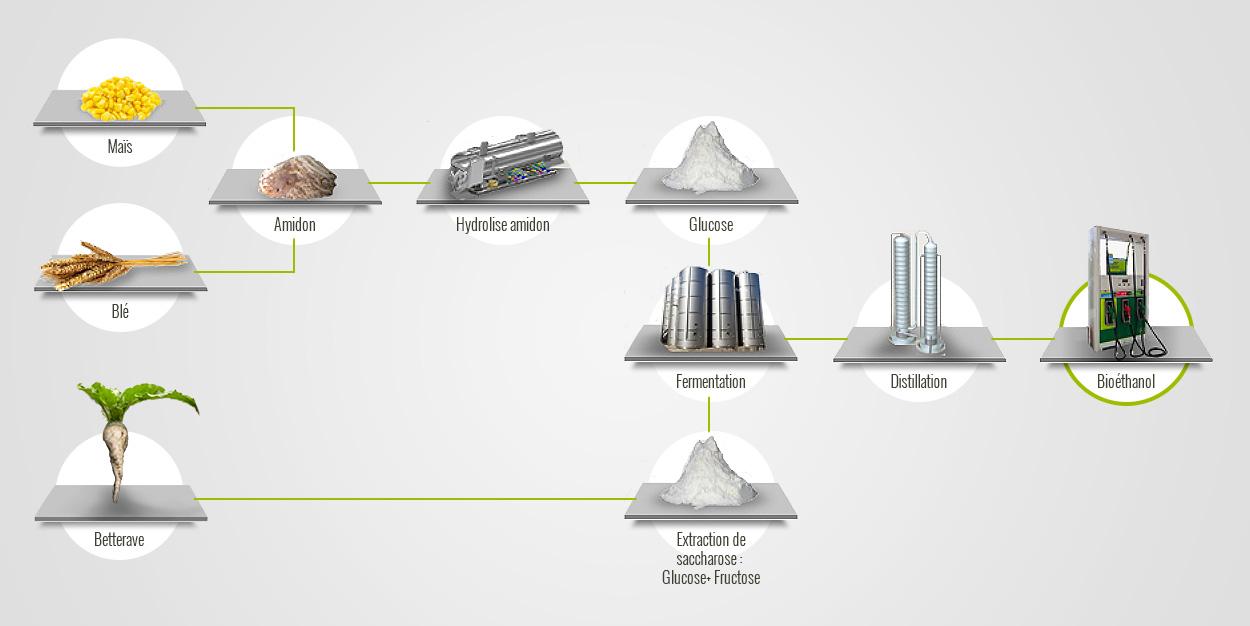 Illustration fabrication bioethanol1